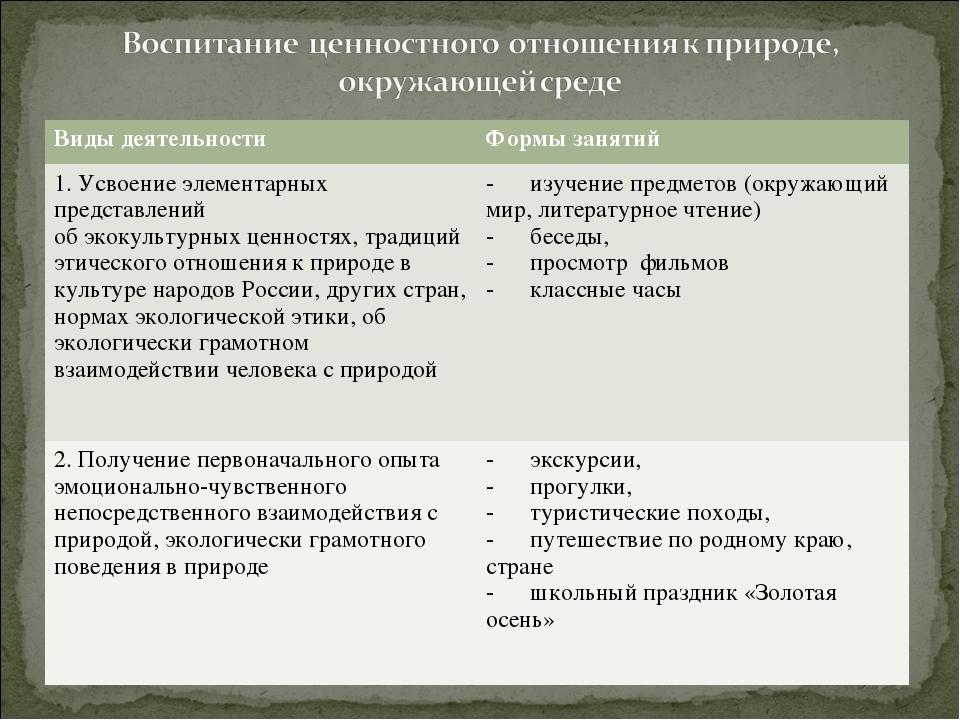 Виды деятельностиФормы занятий 1. Усвоение элементарных представлений обэко...