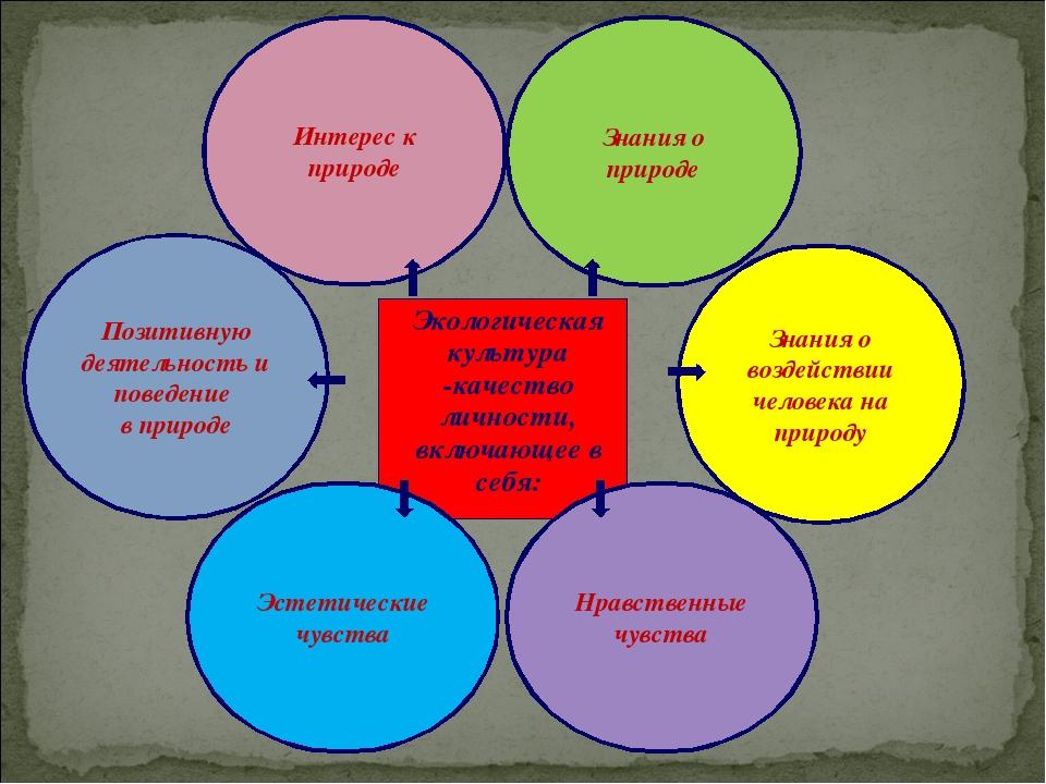 Экологическая культура -качество личности, включающее в себя: Интерес к приро...