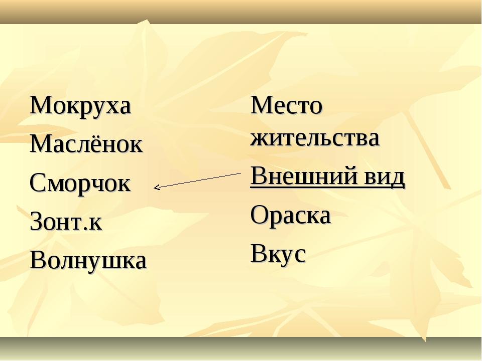Мокруха Маслёнок Сморчок Зонт.к Волнушка Место жительства Внешний вид Ораска...