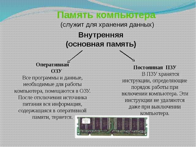 Память компьютера (служит для хранения данных) Внутренняя (основная память) О...