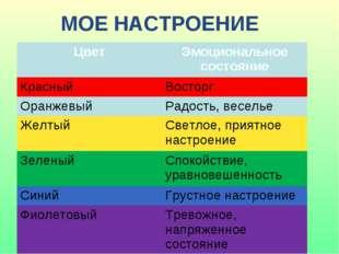 МОЕ НАСТРОЕНИЕ ЦветЭмоциональное состояние Красный Восторг Оранжевый Радос