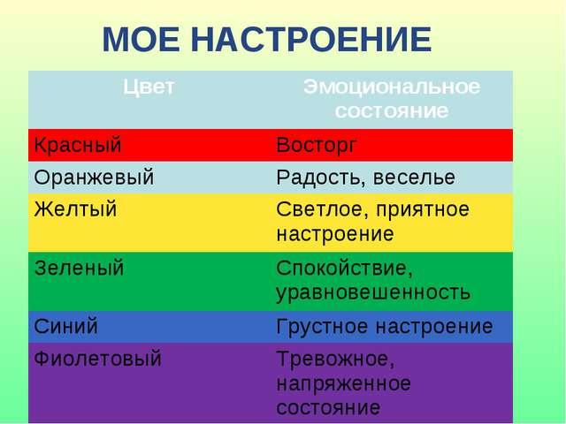 МОЕ НАСТРОЕНИЕ ЦветЭмоциональное состояние Красный Восторг Оранжевый Радос...