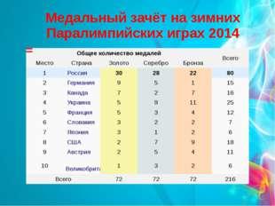 Медальный зачёт на зимних Паралимпийских играх 2014 Общее количество медалей