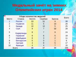 Медальный зачёт на зимних Олимпийских играх 2014 Общее количество медалей Вс