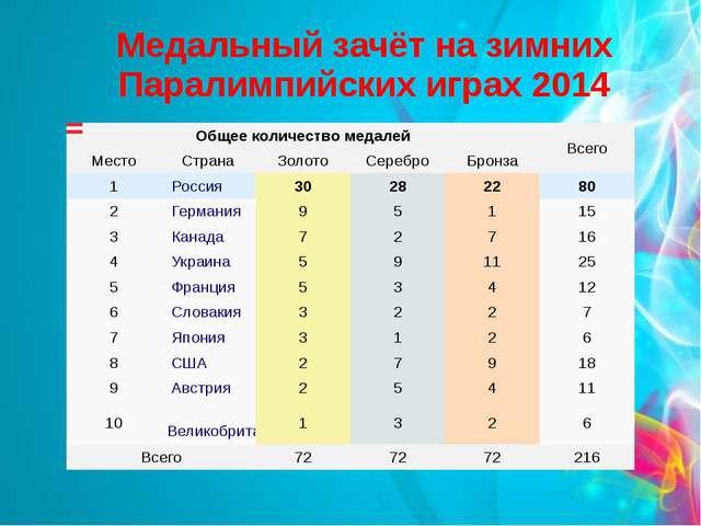 Медальный зачёт на зимних Паралимпийских играх 2014 Общее количество медалей...