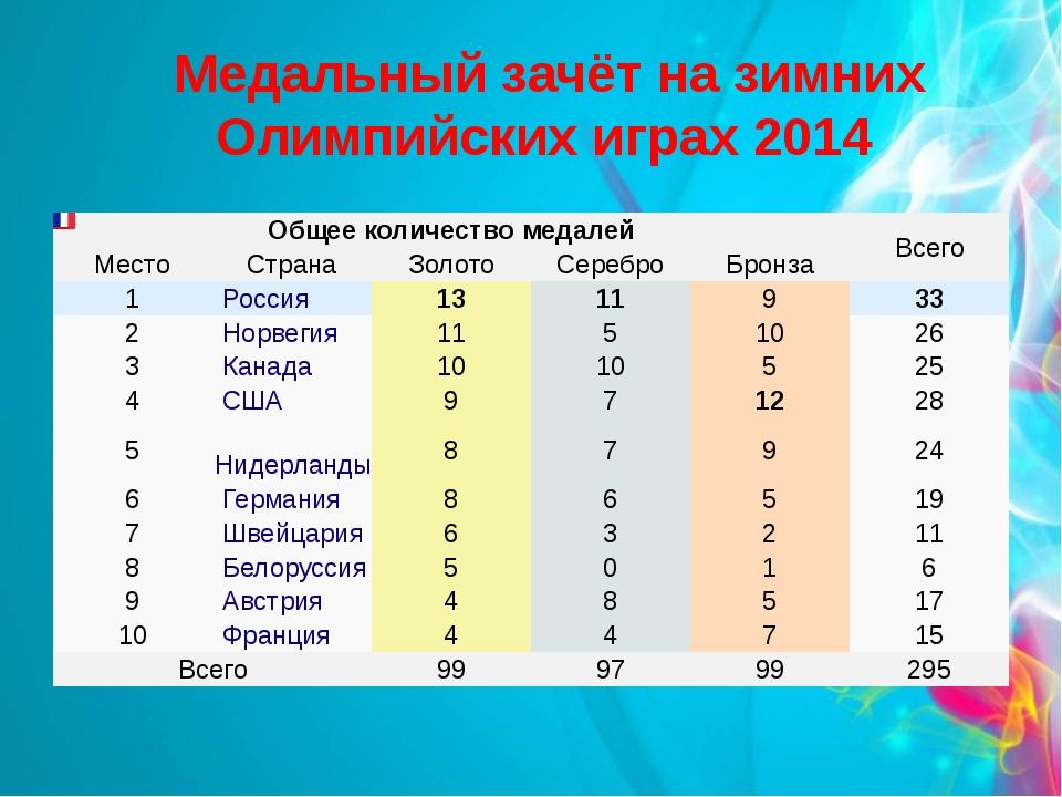 Медальный зачёт на зимних Олимпийских играх 2014 Общее количество медалей Вс...