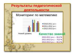 Результаты педагогической деятельности Мониторинг по математике Качество знан