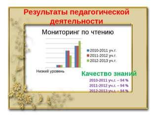 Результаты педагогической деятельности Мониторинг по чтению Качество знаний 2
