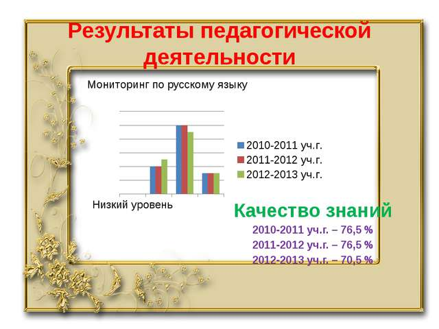 Результаты педагогической деятельности Мониторинг по русскому языку Качество...