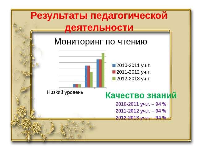 Результаты педагогической деятельности Мониторинг по чтению Качество знаний 2...