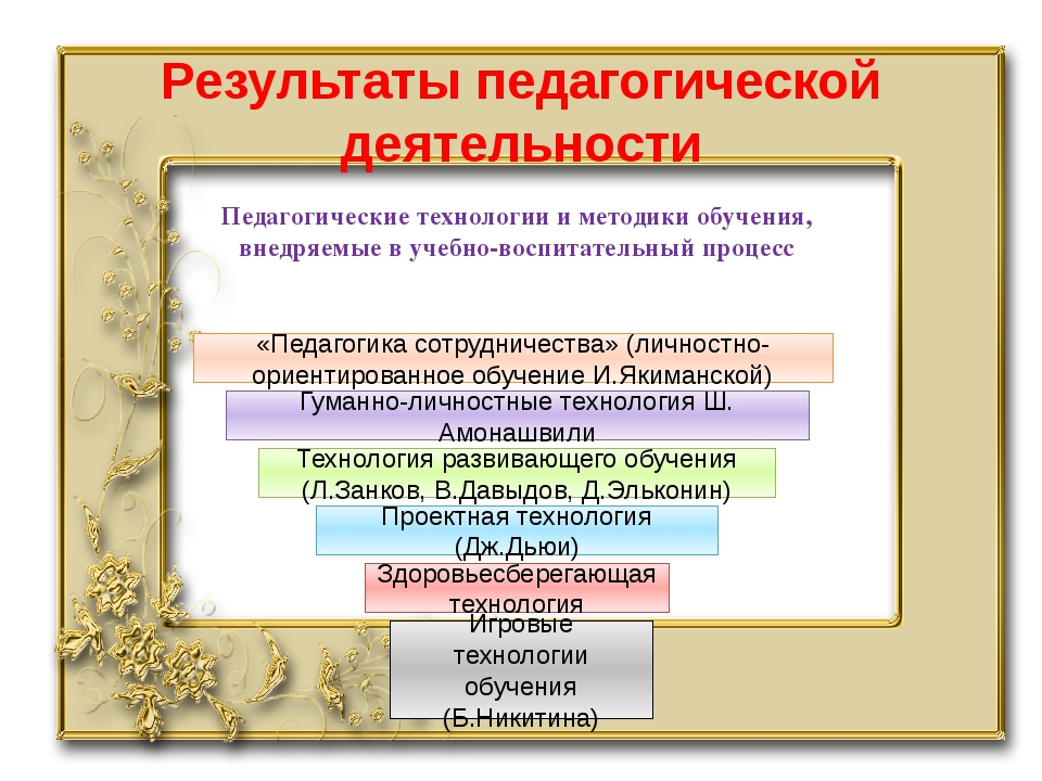 Результаты педагогической деятельности Педагогические технологии и методики о...