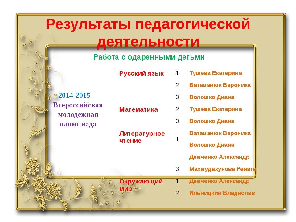 Результаты педагогической деятельности Работа с одаренными детьми 2014-2015 В...