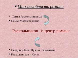 Многослойность романа Семья Раскольниковых Семья Мармеладовых Раскольников 
