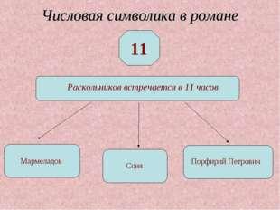 Числовая символика в романе 11 Раскольников встречается в 11 часов Мармеладов