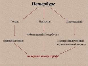 Петербург Гоголь Некрасов Достоевский «фантасмагория» «обманчивый Петербург»