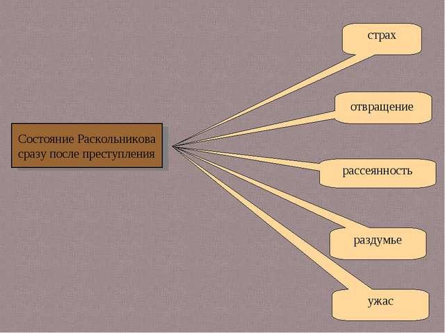 страх отвращение рассеянность ужас раздумье Состояние Раскольникова сразу по...