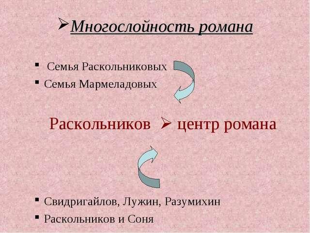 Многослойность романа Семья Раскольниковых Семья Мармеладовых Раскольников ...