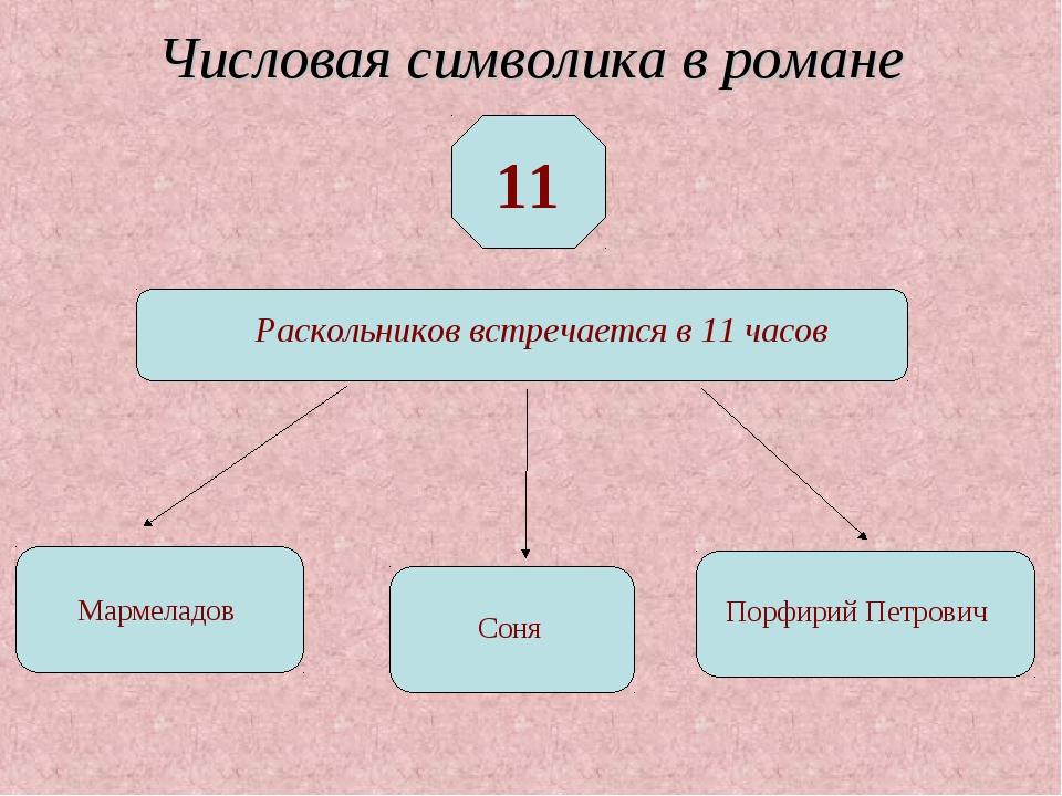 Числовая символика в романе 11 Раскольников встречается в 11 часов Мармеладов...