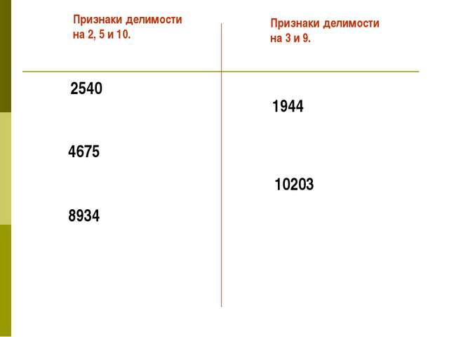 2540 4675 8934 Признаки делимости на 2, 5 и 10. Признаки делимости на 3 и 9....