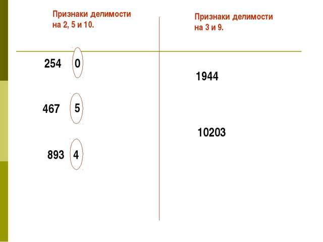 254 467 893 Признаки делимости на 2, 5 и 10. Признаки делимости на 3 и 9. 194...