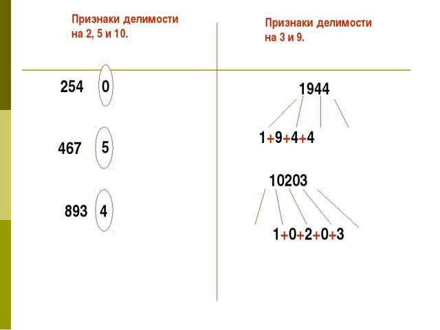 254 467 893 Признаки делимости на 2, 5 и 10. Признаки делимости на 3 и 9. 1+9...