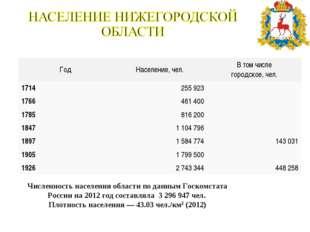 Численность населения области по данным Госкомстата России на 2012 год состав