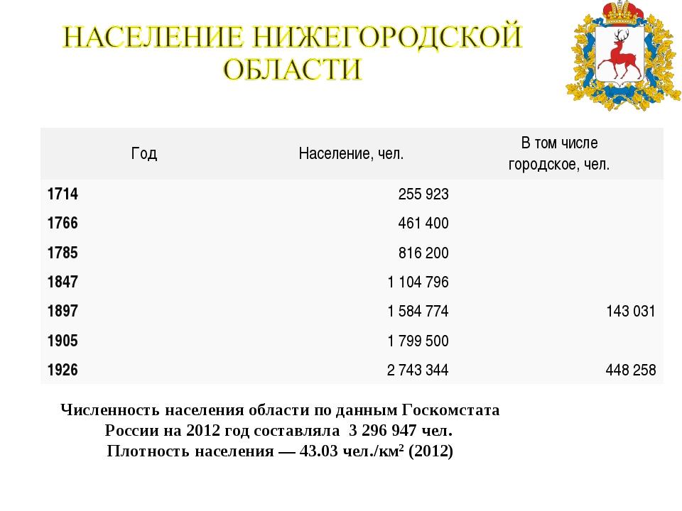 Численность населения области по данным Госкомстата России на 2012 год состав...
