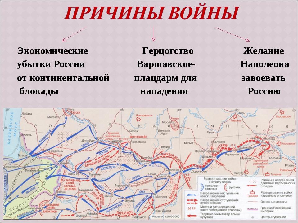 Экономические Герцогство Желание убытки России Варшавское- Наполеона от конти...