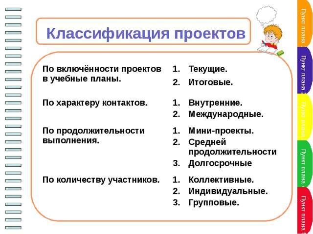 Оценка метода проектов Плюсы: решает проблему мотивации; реализует принципы...