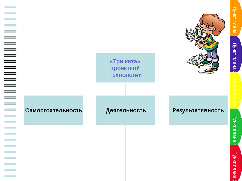 """Проект – это """"пять П"""" Проблема Проектирование (планирование) Поиск информаци..."""