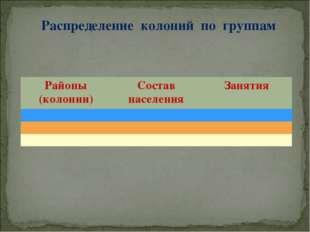 Распределение колоний по группам Районы (колонии)Состав населенияЗанятия