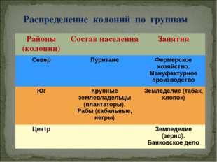Распределение колоний по группам Районы (колонии)Состав населенияЗанятия Се