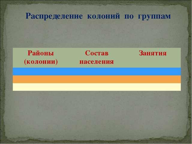 Распределение колоний по группам Районы (колонии)Состав населенияЗанятия...