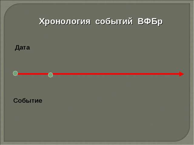 Хронология событий ВФБр Дата Событие