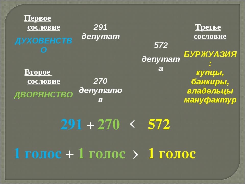 291 + 270 572 ‹ 1 голос + 1 голос › 1 голос Первое сословие ДУХОВЕНСТВО  291...