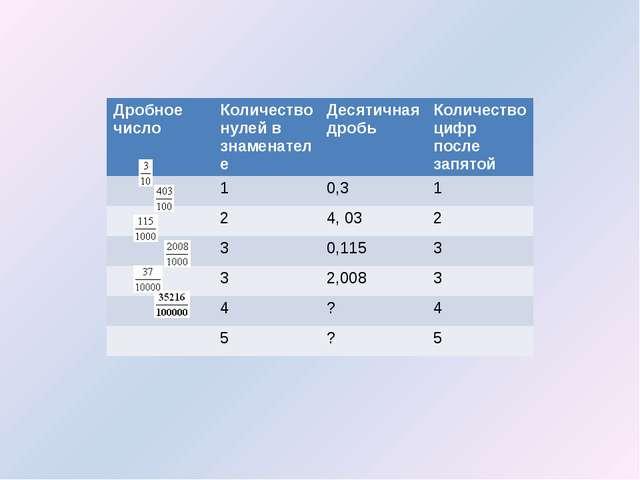 Дробное число Количество нулей в знаменателе Десятичная дробь Количество циф...
