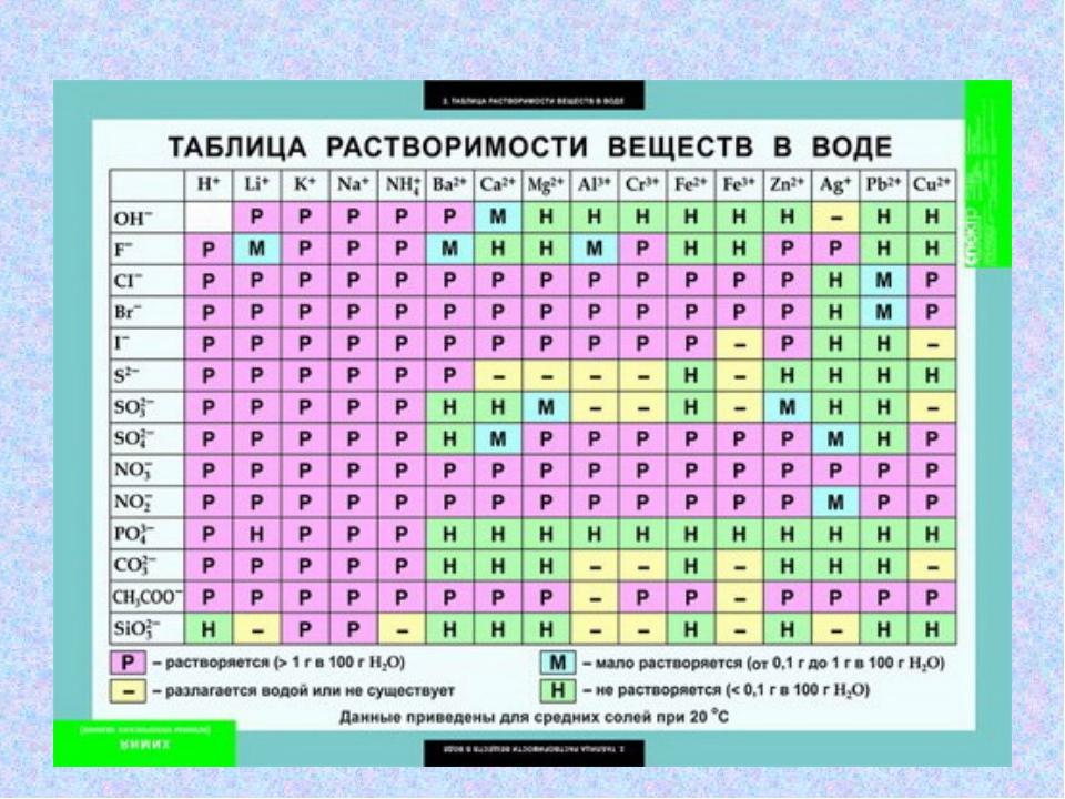 таблицы по химии фото распространенными