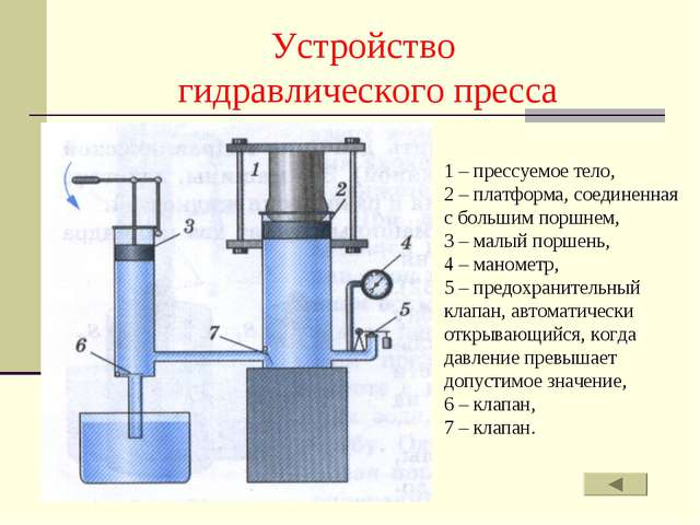 Устройство гидравлического пресса 1 – прессуемое тело, 2 – платформа, соедине...