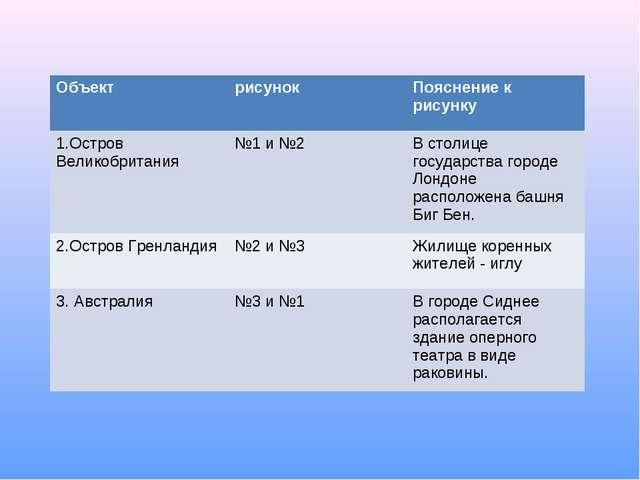 ОбъектрисунокПояснение к рисунку 1.Остров Великобритания№1 и №2В столице...