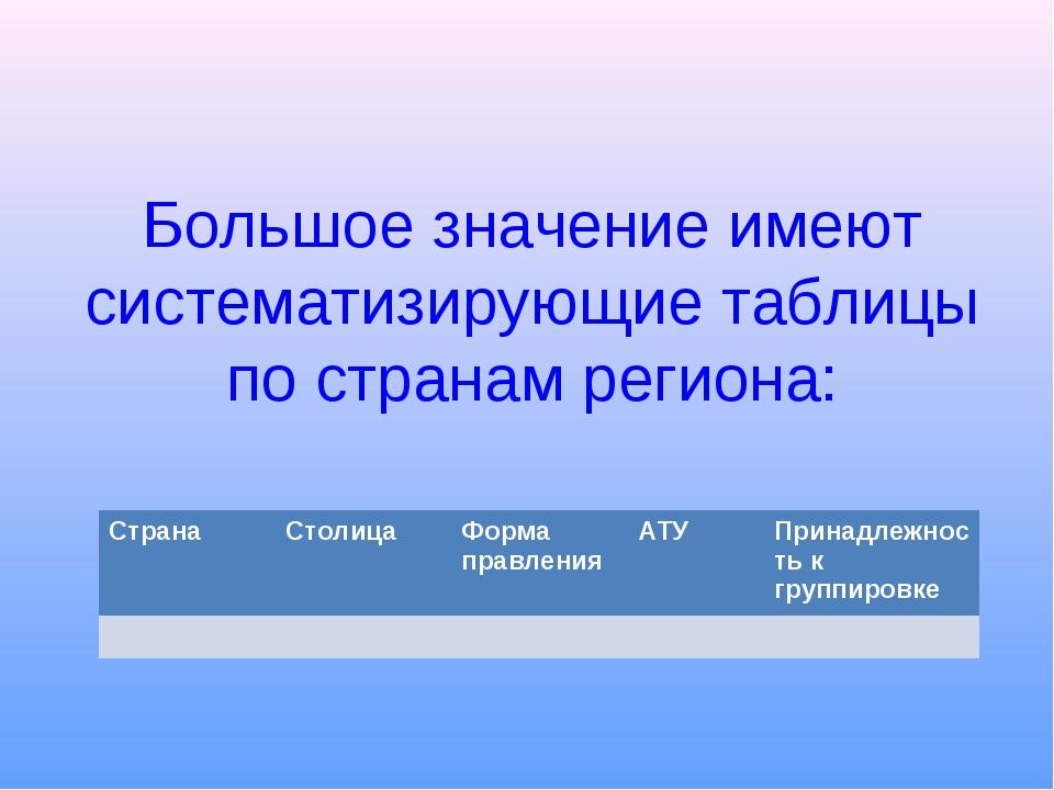 Большое значение имеют систематизирующие таблицы по странам региона: СтранаС...