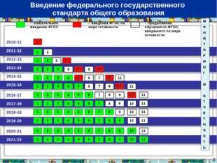 * 2010-11 2011-12 - обязательное введение ФГОС - введение ФГОС по мере готовн