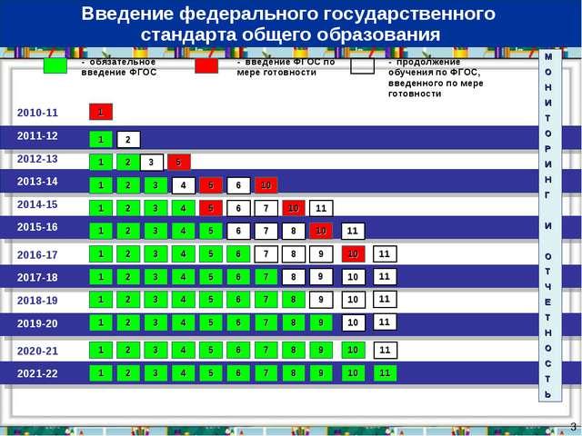 * 2010-11 2011-12 - обязательное введение ФГОС - введение ФГОС по мере готовн...