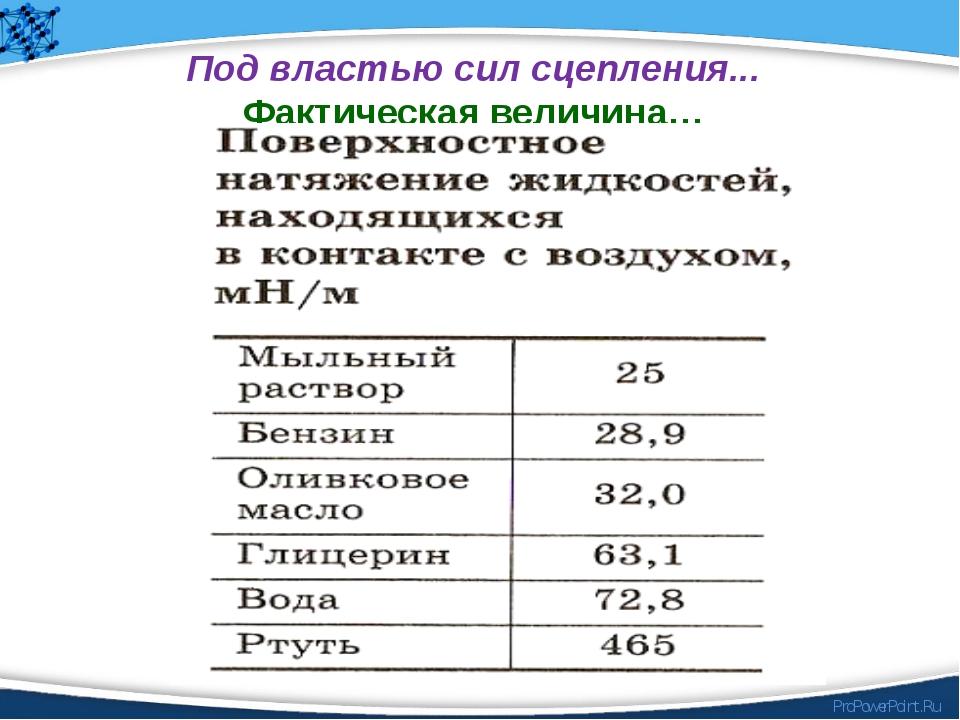 Под властью сил сцепления... Фактическая величина… ProPowerPoint.Ru