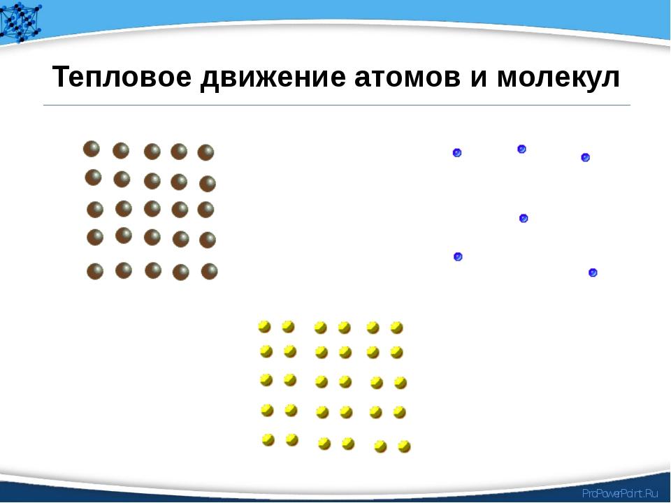 Тепловое движение атомов и молекул ProPowerPoint.Ru