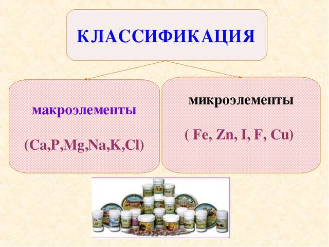 макроэлементы (Ca,P,Mg,Na,K,Cl) микроэлементы ( Fe, Zn, I, F, Cu) КЛАССИФИКАЦИЯ