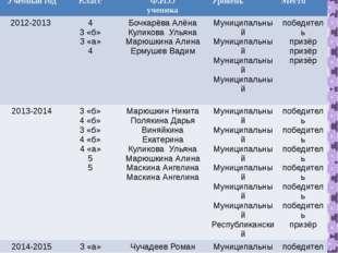 Учебныйгод Класс Ф.И.О ученика Уровень Место 2012-2013 4 3«б» 3 «а» 4 Бочкар