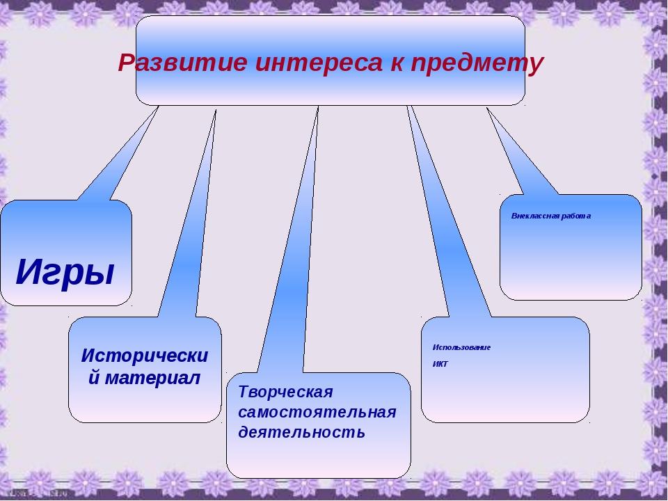 Игры Творческая самостоятельная деятельность Использование ИКТ Внеклассная р...