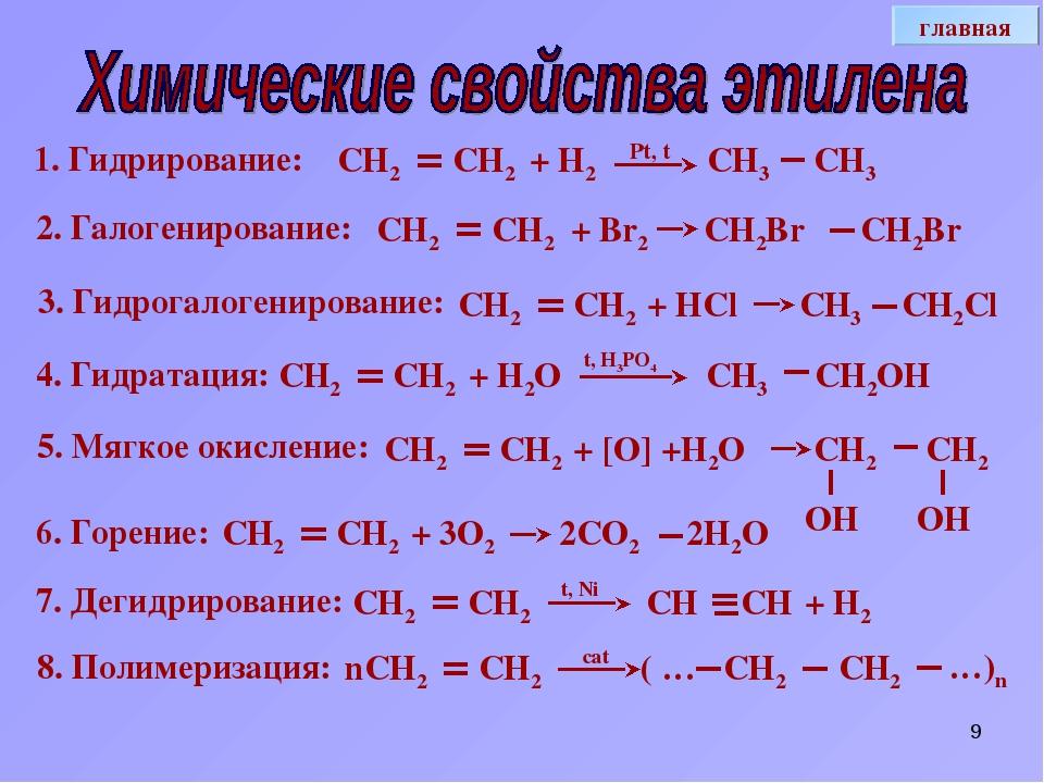 * СН ОН 4. Гидратация: Pt, t 1. Гидрирование: СН2 СН2 + Н2 СН3 СН3 2. Галоген...