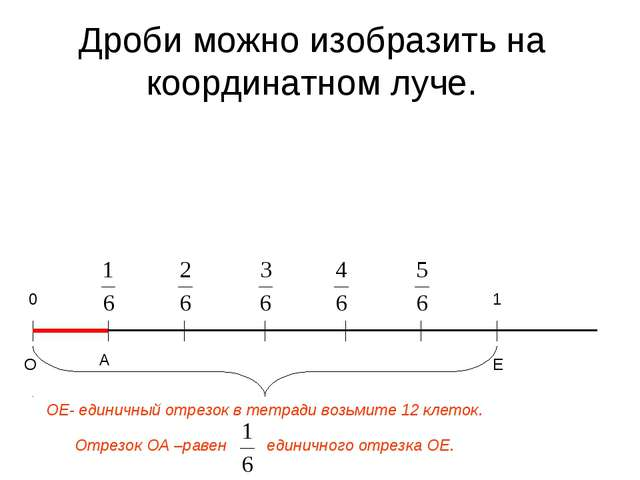 Дроби можно изобразить на координатном луче. О 1 0 Е ОЕ- единичный отрезок в...