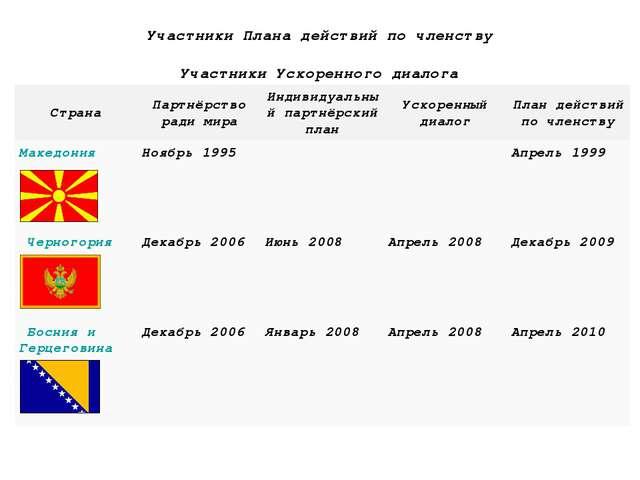 Участники Плана действий по членству    Участники Ускоренного диалог...